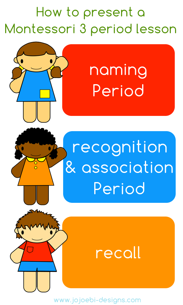 montessori three period lesson Montessori 3-period lessons are used throughout the montessori environment to  help introduce a new concept and lead the children along a path to.