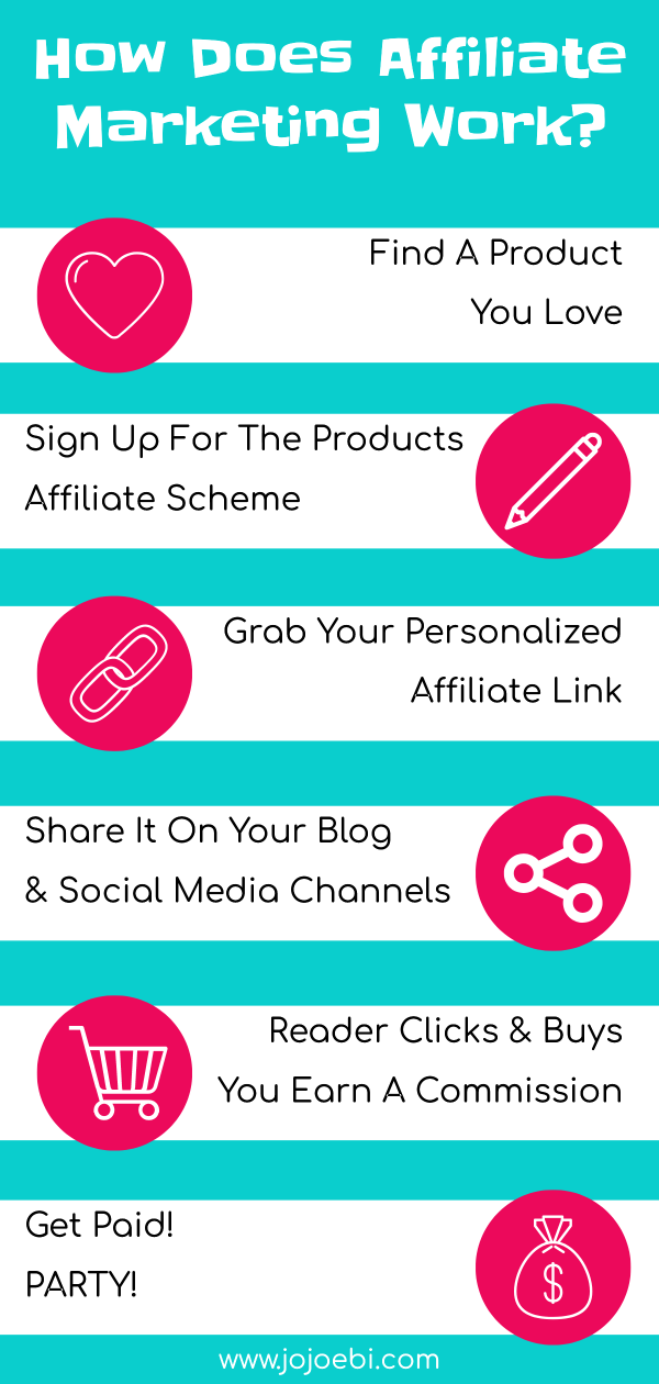 Step by step guide to affiliate marketing.